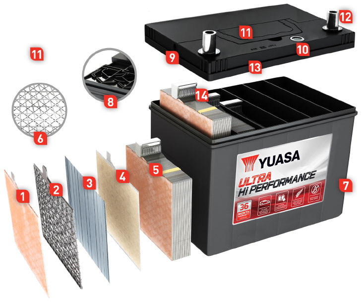 The Yuasa Batteries Difference